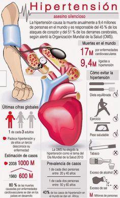 Hipertensión #Infografía #Salud #Enfermedad