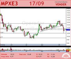 MPX ENERGIA - MPXE3 - 17/09/2012 #MPXE3 #analises #bovespa