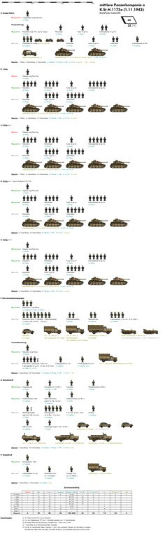 FD scale - World war II German organisations Military Tactics, Military Units, Military Weapons, Military History, Panzer Ii, Lego Army, Military Drawings, Military Modelling, Ww2 Tanks