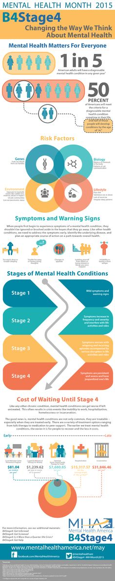 Mental Health Month 2015. B4Stage4. Changing the Way We Think About Mental Health. Mental Health Matters for Everyone. 1 in 5 American adults will have a diagnosable mental condition in any given year. 50 percent of Americans will meet the criteria for a diagnosable mental condition sometime in their life, and half of those people will develop conditions by the age of 14. Risk Factors: Genes - Traits we inherit from our families. Biology - Balance of chemicals in the body. Patterns of cell…