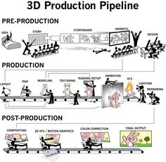 3D production Pipeline. http://www.animation-boss.com/3d-animation-process-framework.html
