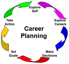 holland career test - Google Search | career counselling ...