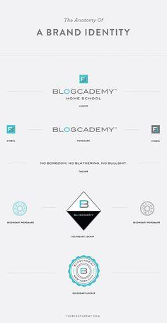 Branch   The Anatomy of A Brand Identity