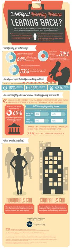 Lean In: Are Intelligent Working Women Leaning Back?  (Infographic)