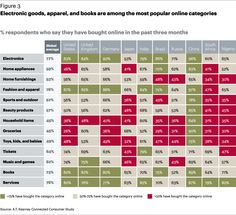 Electronic goods, apparel, and books are among the most popular online categories