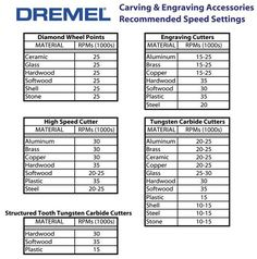 Dremel Carving & Engraving Accessories guide - Google Search