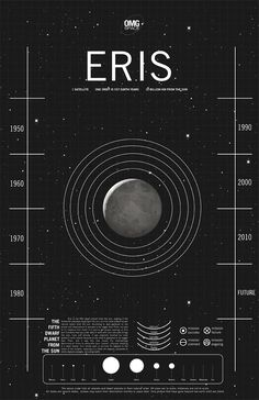 ERIS, the fifth dwarf planet from the sun, making it the eleventh planetary body from the Sun, and the most distant known natural object from the sun. According to data gathered on the planet and observations it appears to be bigger than Pluto, but due to it's distance from Earth it is hard to get proper readings on Eris.