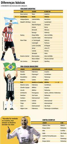Diferenças Básicas: o momento da escolha dos craques (25/06/2016) #Atlético #Galo #Cruzeiro #Ronaldo #Veron #Fred #infográfico #Infografia #HojeEmDia