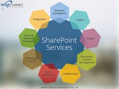 Things to Know Before Hiring a SharePoint Developer