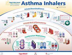 Asthma Inhaler, The Different Types of Inhalers   H.H. ...