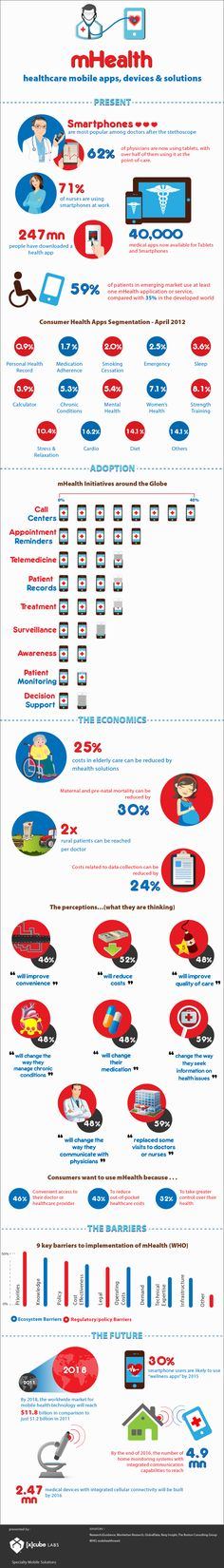 Check out this infographic from mHeath consultancy for a cross section of the mHealth industry, where it has been and how it can help healthcare providers and consumers alike.