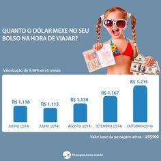 Saiba quanto a cotação do dólar impacta no preço de sua viagem!  https://www.passagemaerea.com.br/cotacao-dolar-viagens-internacionais-2014.html  #passagemaerea #cambio #dolar