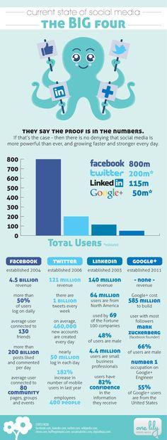 The BIG Four :: current state of social media: Facebook, Twitter, LinkedIn & Google+ #infografik