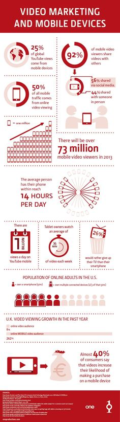 Video Marketing #emailmarketing