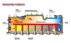 Gas forcedair furnace diagram (shows direction of airflow