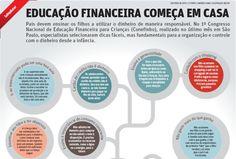 Educação financeira começa em casa Chart, App, School, Tips, Investing, Money, Feelings, Diy Creative Ideas, Apps