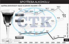 Spotřeba alkoholu (piva,  vína a lihovin) v ČR od roku 1998 do roku 2006
