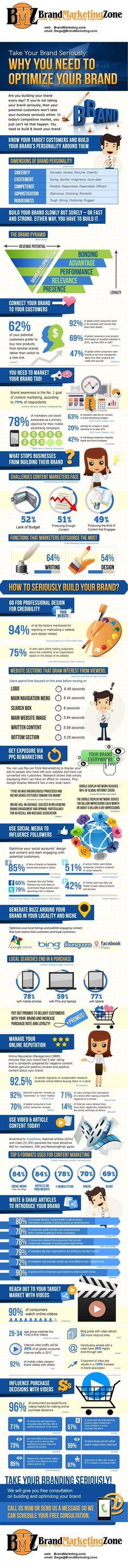 Brand Marketing Zone Brand Optimization Infographic