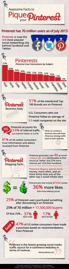 #Socialmedia #Pinterest amazing facts. Pinterest #Traffic Made Easy Now - http://smal.in/PTraffic