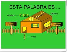 """""""Esta palabras es..."""" (Clases de palabras de Educación Primaria) Google, Teaching Resources, Learning, Words, Spanish Language"""