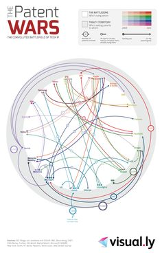 Crazy new patent wars infographic
