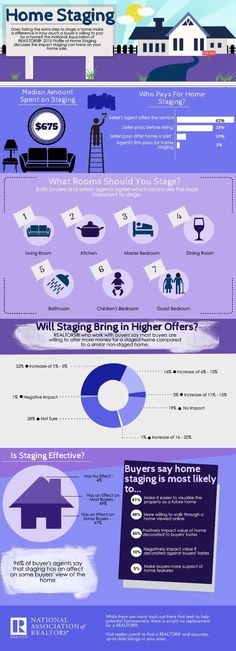 49% of surveyed Realtors® who work with buyers believe staging usually has an effect on the buyer's view of the home.
