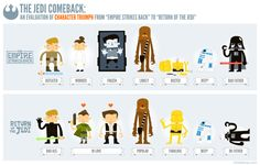 """The Jedi Comback"", an evaluation of character triumph in Star Wars The Empire Strikes Back and Return of the Jedi created by Chris Bishop for Longshot Bad Father, Star Wars Personajes, Funny Comebacks, Star Wars Fan Art, Star Wars Humor, Star Wars Characters, Recherche Google, Nerdy, Prints"
