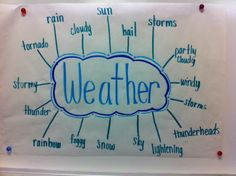 MOORE Fun In Kindergarten: Weather Unit- do this at then end of the unit to show what students learned about weather
