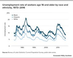Unemployment Rate of Workers Age 16 and Older by Race and Ethnicity, Source: Economic Policy Institute Unemployment Rate, Economic Policy, Racing, Peace, Board, Running, Auto Racing, Sign, Room