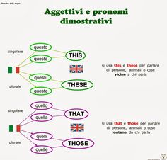 Avoid 3 Negative Approaches to Learning Italian Italian Vocabulary, Grammar And Vocabulary, English Vocabulary, Vocabulary Activities, Preschool Worksheets, English Words, English Grammar, Teaching English, Teaching Spanish