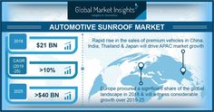 Automotive Sunroof Market to Exceed USD 40 Billion in Terms of Revenue by 2025 – Pannysylvania Magazine Industry Research, Market Research, Optima Car, Augmented Reality Technology, Nashville News, Annapolis News, Smart Key, Roofing Systems, Business Intelligence