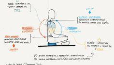 Pranayama Dipika / notes de lecture (chapitre 15 - sur l'art de la rétention du souffle)