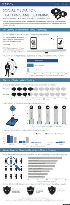 How Professors Are Using #SocialMedia (#INFOGRAPHIC) http://huff.to/1a8JzGU via @HuffPostCollege