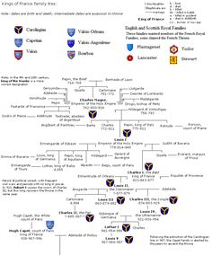 French Family Tree - Some people only want their extended family to see their genealogy efforts, the dedicated genealogy site we provide can do this easily