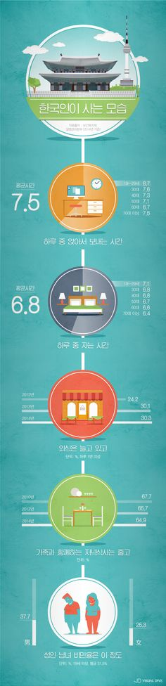 하루 중 7시간 넘게 앉아서 생활?…한국인이 사는 모습 [인포그래픽] #Korean / #infographic ⓒ 비주얼다이브 무단…