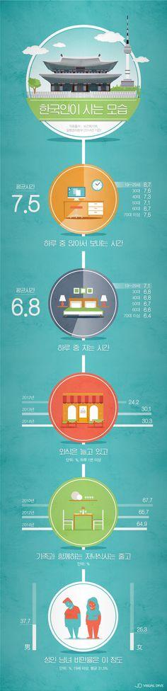 하루 중 7시간 넘게 앉아서 생활?…한국인이 사는 모습 [인포그래픽] #Korean / #infographic ⓒ 비주얼다이브 무단 복사·전재·재배포 금지
