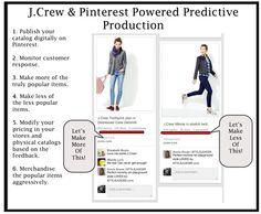 pinterest powered predictive production