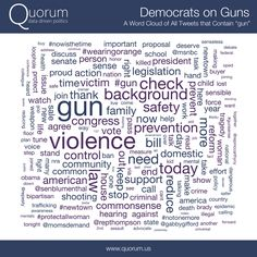 Democrats and Republicans use very different words when talking about guns
