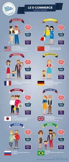 [Infographie] Le e-commerce dans le monde
