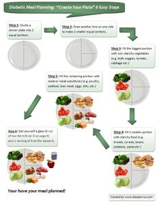 """Diabetic Meal Planning: """"Create Your Plate"""" in 6 Easy Steps"""