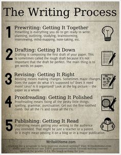 The writing process - still vacillating between steps 2 & 3  :-)
