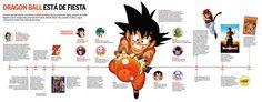 Dragon Ball está de fiesta  http://infografiasdelperu.blogspot.com/2013/03/dragon-ball-esta-de-fiesta.html