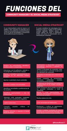 Funciones del Community Manager y del Social Media Strategist
