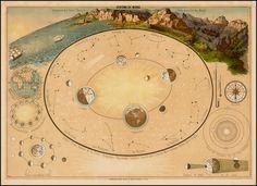 System Du Monde, ca 1850
