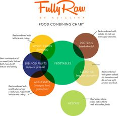 The Best Ways to Cook Veggies and Boost Nutrition food combining chart Raw Vegan Recipes, Vegan Foods, Food Combining Chart, Freelee The Banana Girl, Nutrition Chart, Food Nutrition, Cheese Nutrition, Nutrition Education, Nutrition Tracker