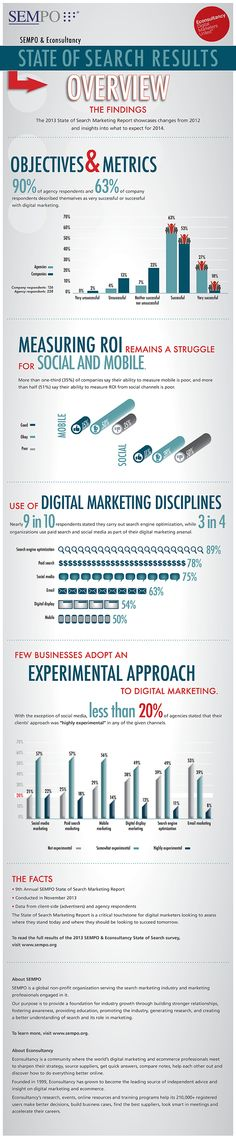 #socialmedia #marketing metrics #roi results