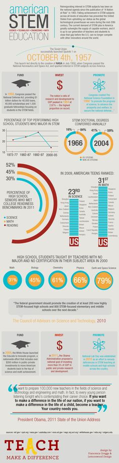 Teach.com assembled an infographic highlighting the decline of STEM interest in the United States: