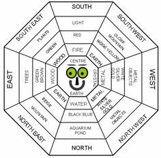 Popular how to plan garden as per feng shui Google Search