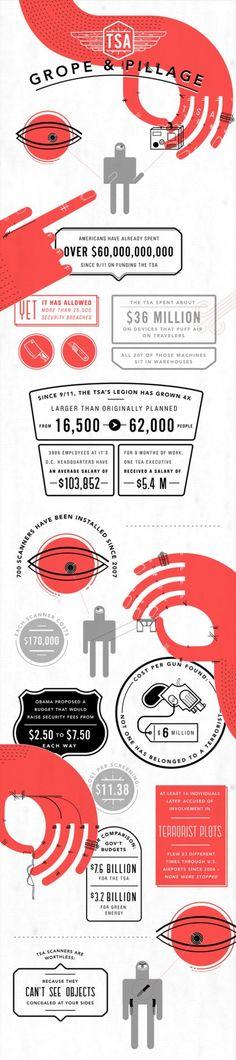 TSA - Grope & Pillage Inforgraphic.