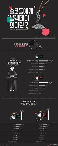 블랙데이, '솔로 위로' vs '짜장면집 상술' [인포그래픽] # / #Infographic ⓒ 비주얼다이브 무단 복사·전재·재배포 금지